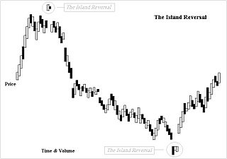 Island reversal candlestick pattern observed in stock trading and technical analysis