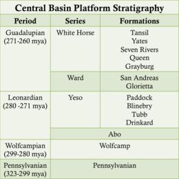 Permian Basin North America Wikipedia