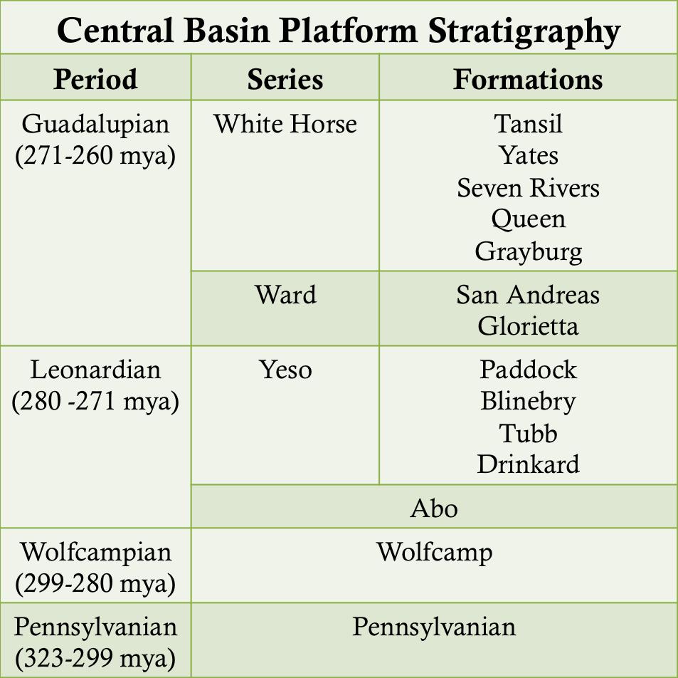 Central Basin Platform Stratigraphy