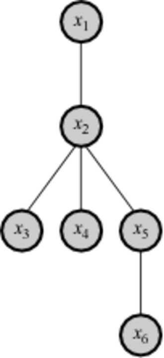 Functional decomposition - An example of a sparsely connected dependency structure. Direction of causal flow is upward.