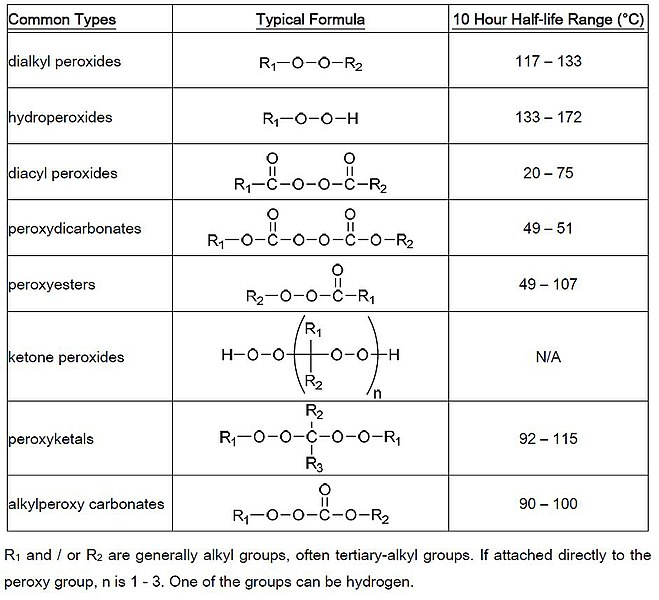 100 Counting Chart: Common Types of Organic Peroxides.jpg - Wikipedia,Chart