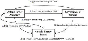 Ontario electricity policy - Existing Policy Process.