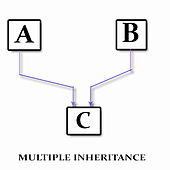 inheritance object oriented programming