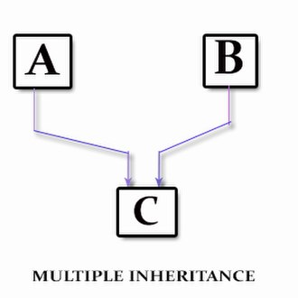 Inheritance (object-oriented programming) - Multiple inheritance