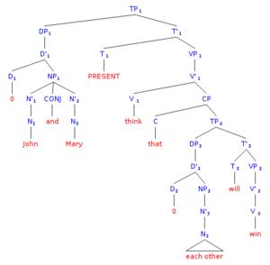 Reciprocal pronoun - Syntax tree with reciprocal pronoun