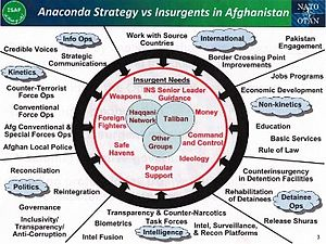 International Security Assistance Force - Anaconda Strategy vs the insurgents as of 2010-10-20.
