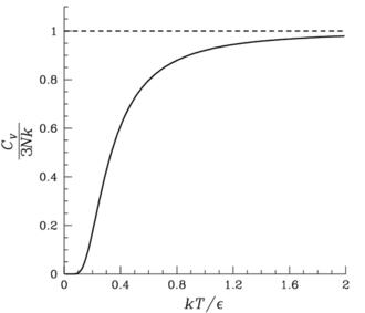 Einstein solid - Image: Escv