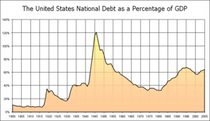 National debt as a percent of GDP