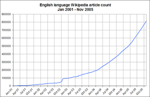 English-language-wikipedia-