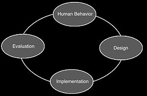 Human-Computer Interaction Institute - Undergraduate Program Product Cycle