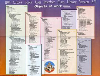 IBM Open Class - Promotional poster from 1993 showing parts of the class hierarchy for the IUICL v2.01