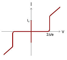Sketch of the current-voltage curve of a superconducting tunnel junction.