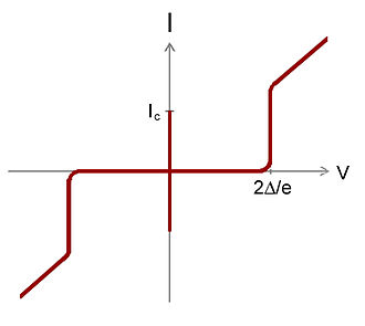 Superconducting tunnel junction - Image: STJ IV Curve