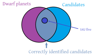 Venn diagram of dwarf planets.png