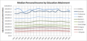 Personal income in the United States - Image: Historical median personal income by education attainment in the US