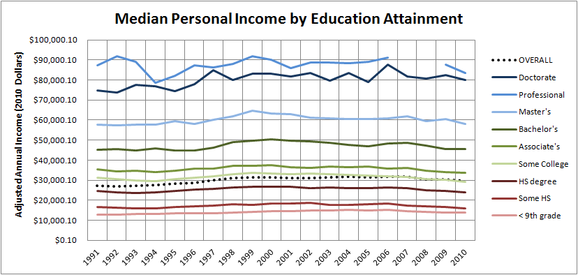 Historical median personal income by education attainment in the US