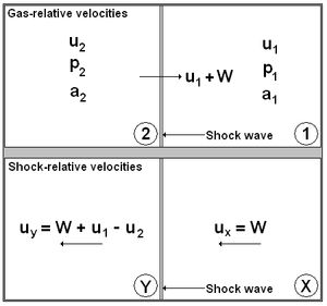 Moving shock - This diagram shows the gas-relative and shock-relative velocities used for the theoretical moving shock equations.