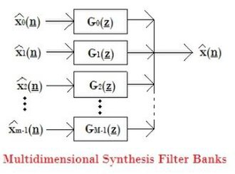 Filter bank - Multidimensional Synthesis Filter Banks