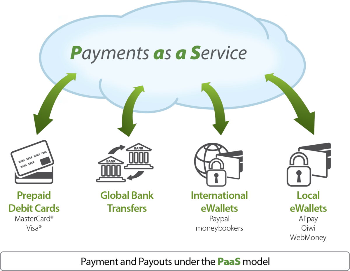 Design House Plans Online Payments As A Service Wikipedia
