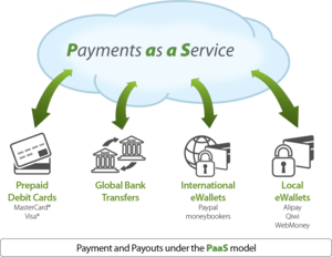 Payments as a service - Payment as a platform diagram