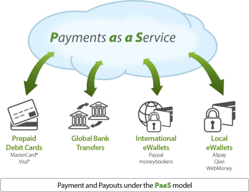 Payment as a platform diagram