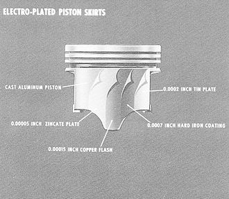Chevrolet 2300 engine - Four-layer electro-plated piston skirts