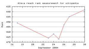 Alexa mencapai peringkat pengukuran untuk wikipedia