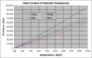 Thermodynamic databases for pure substances - Molar heat content of four substances in their designated states above 298.15 K and at 1 atm pressure. CaO(c) and Rh(c) are in their normal standard state of crystalline solid at all temperatures. S2(g) is a non-physical state below about 882 K and NiO(g) is a non-physical state at all temperatures.