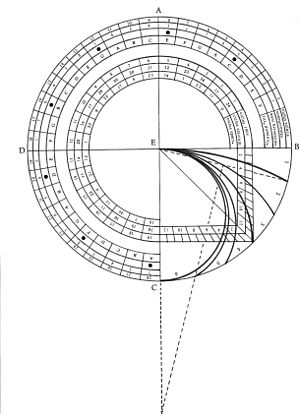 Petrus Peregrinus de Maricourt - Part of the engraving on the back-side de Maricourt's universal astrolabe