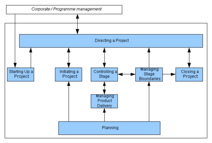 Prince2 diagram.png