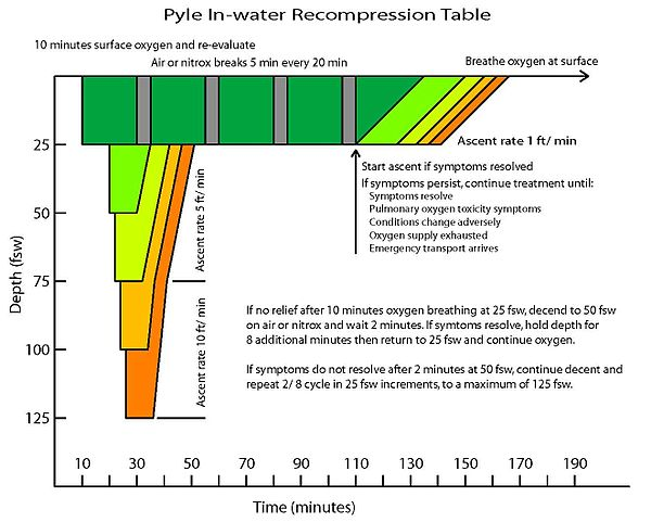 Pyle In-water Recompression Table