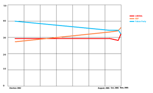 Yukon general election, 2006 - Trendlines polling chart
