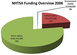 National Highway Traffic Safety Administration - NHTSA's 2006 budget distribution