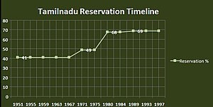 Reservation policy in Tamil Nadu - Wikipedia