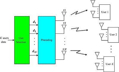 multi user mimo wikipedia wireless access point wiring diagram wireless access point setup diagram