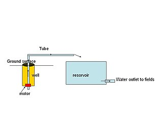 Tube well - Diagram of a tube well.