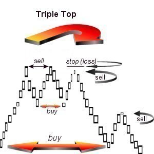 Triple top and triple bottom - Opportunity
