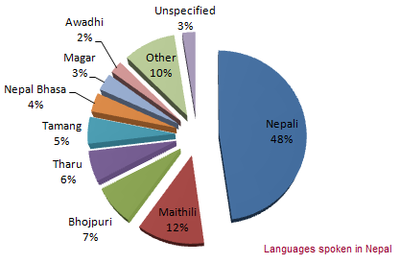 Languages Spoken in Nepal.