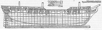 HMS Sirius (1797) - Sirius general arrangement plan (National Maritime Museum, Greenwich)