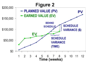 Earned value management - Figure 2: Measuring schedule performance without knowledge of actual cost.
