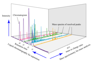 Liquid chromatography–mass spectrometry - Image: Liquid chromatography MS spectrum 3D analysis