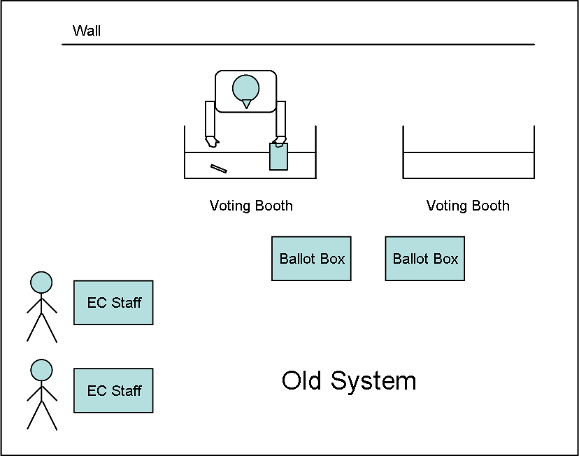 Old System Voting (recolor - small)