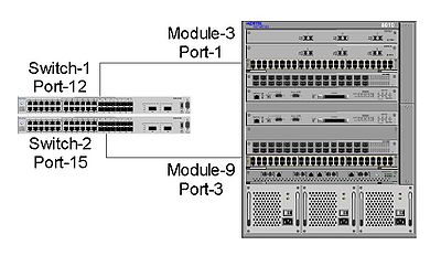 DMLT between 2 stacked 5530 switches to a ERS 8600 switch