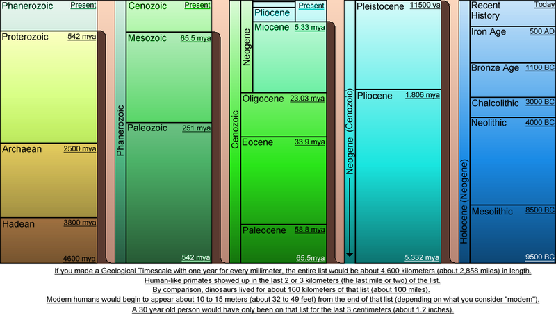 800px-Geological_Time_Scale.png