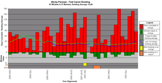 Monty Panesar - A graph showing Panesar's Test career bowling statistics and how they have varied over time.