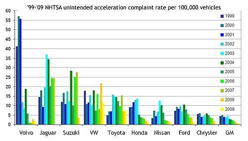 Toyota recalls - NewCelica org Forum
