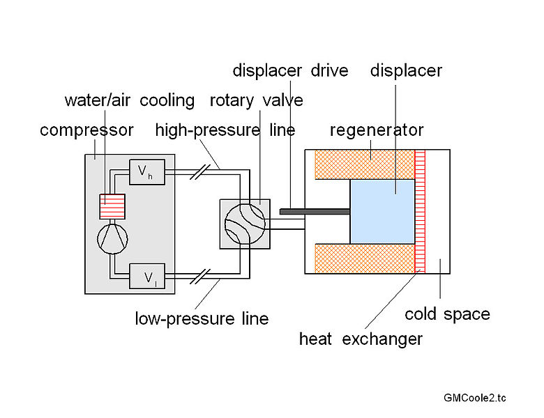 780px-Schematic_diagram_of_a_GM_cooler Water Dispenser Schematic Diagram on water pump diagram, water tank diagram, frigidaire water line diagram, water filter diagram, drinking water diagram, water tube diagram, water softener diagram, water purification diagram, water cooler diagram, water bar diagram, water color diagram, water boiler diagram, water valve diagram, water monitor diagram, bedding diagram, water spring diagram, water hose diagram, water element diagram, water frame diagram,