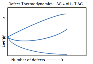 Metal oxide adhesion - A graph depicting the presence of thermodynamic defects, specifically lattice vacancies, as determined by the lowest potential free energy. As the temperature increases, the equilibrium concentration of lattice vacancies grows.
