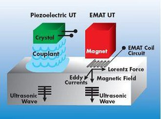 Electromagnetic acoustic transducer - An EMAT ultrasonic transducer (UT) shown with a conventional piezoelectric UT.