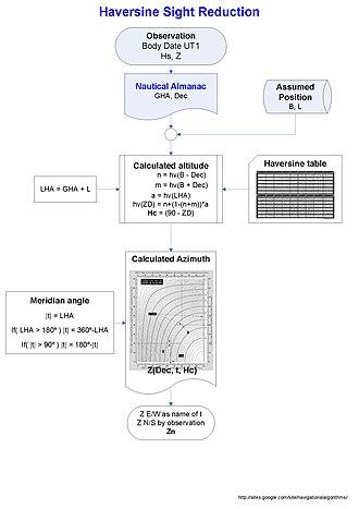 Sight reduction - Haversine Sight Reduction algorithm